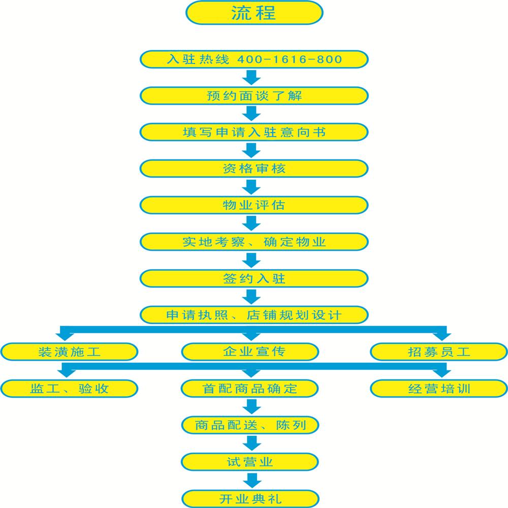 新高桥b2b电子商务有限公司 考拉便利店